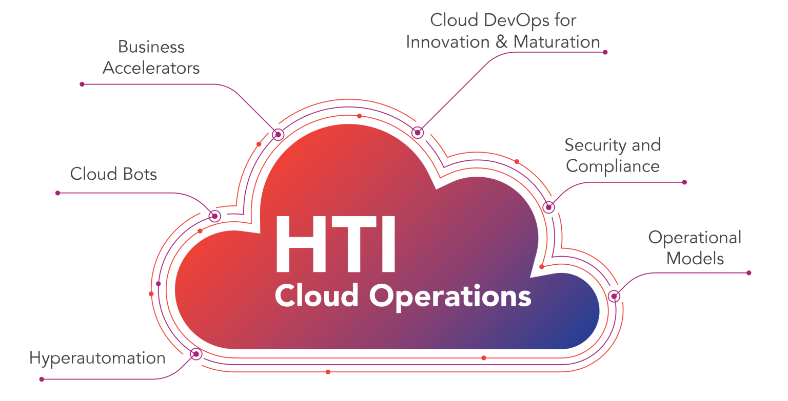 Cloud Operations for Life Sciences